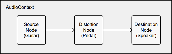 node-graph