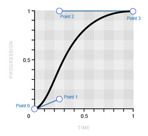 Collective112_timingfunctions