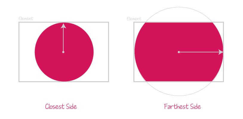 closest-side-farthest-side