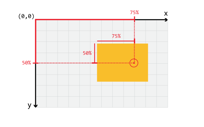 percentage-position