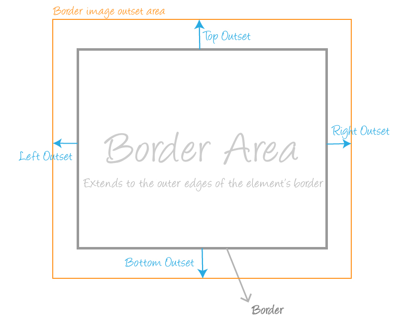 The grey border represents the element's border box area. The orange border represents the border image's area when certain outset values have been specified to expand it beyond the border box area.