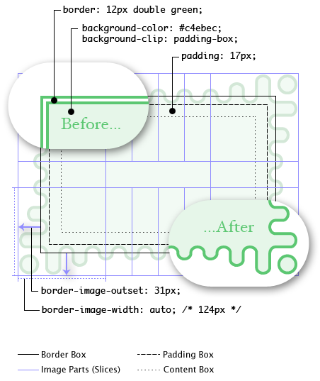 Diagram of all border-image properties and how they interact, and showing the rendering with and without the border-image in effect.