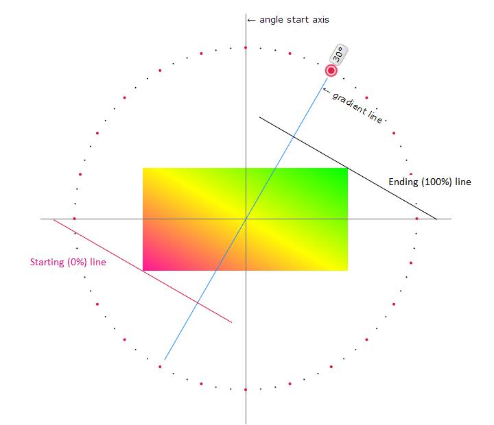 gradient-line