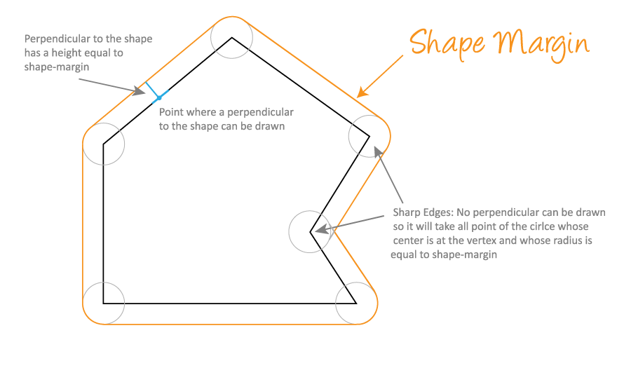 shape-margin-illustration