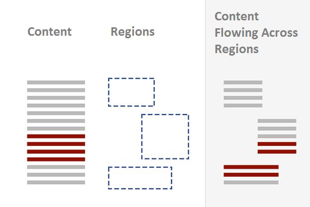 break-regions