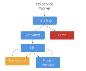 Collective145_serviceworker