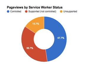 Collective232_serviceworkerperf