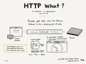 C312_HTTPWhat
