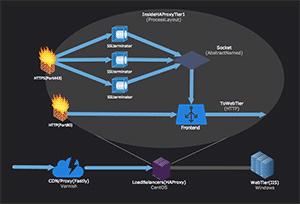C317_HTTPSStackOverflow