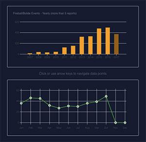 C362_charts