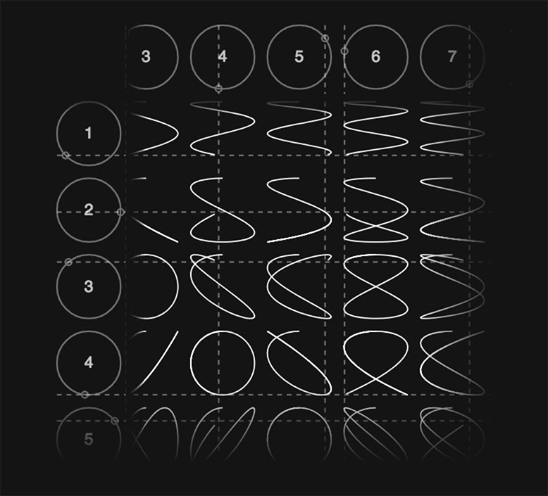 Lissajous-Table—Pannable