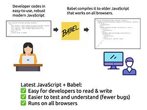 C539_webdevcomplicated