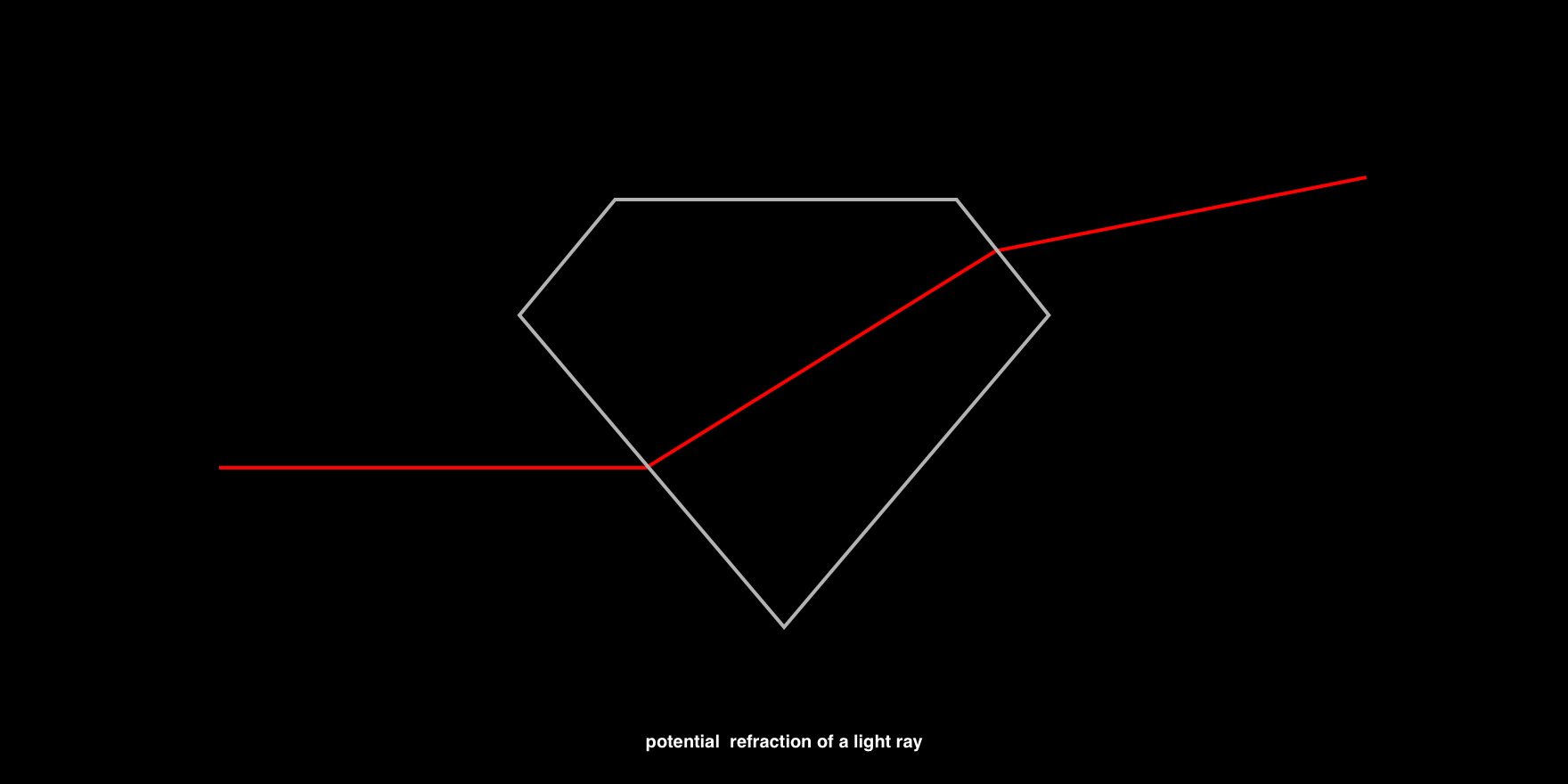 potential refraction of a light ray