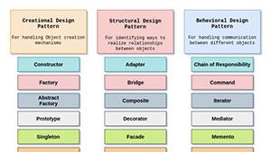 C565_designpatterns