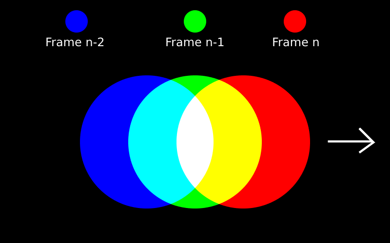 A red, green, and blue dot overlayed like a Venn diagram depicting three consecutive frames.