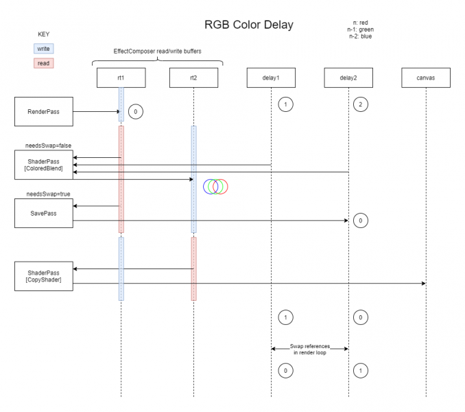 VML diagram depicting the flow of data through four passes of a RGB color delay effect. Key aspects of the process is explained below.