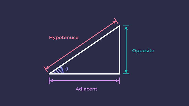 Diagram of a right-angled triangle, with the names of the sides.