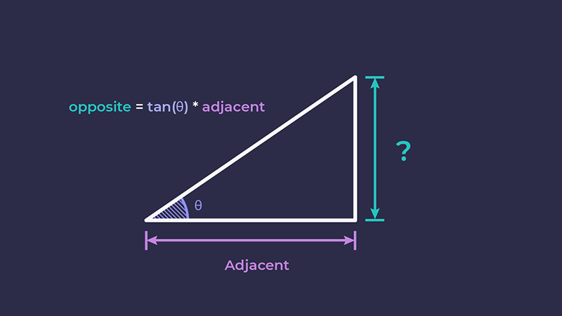 Triangle with question mark next to opposite side – the unknown side