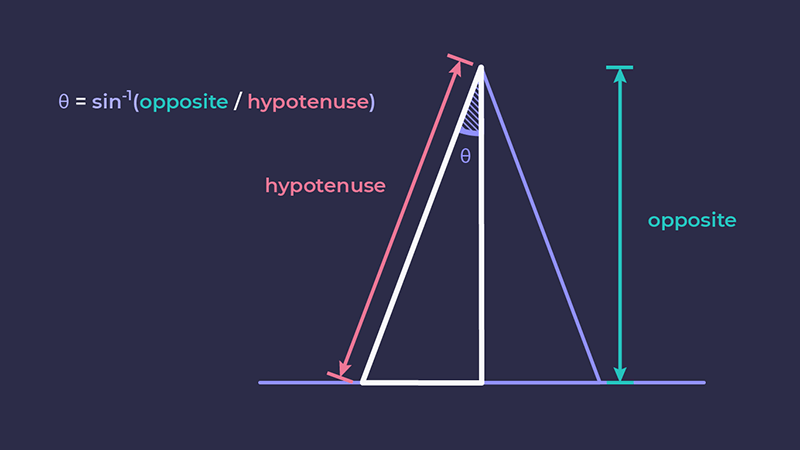 The angle of the triangle, shown as the inverse sine of the opposite divided by the hypotenuse