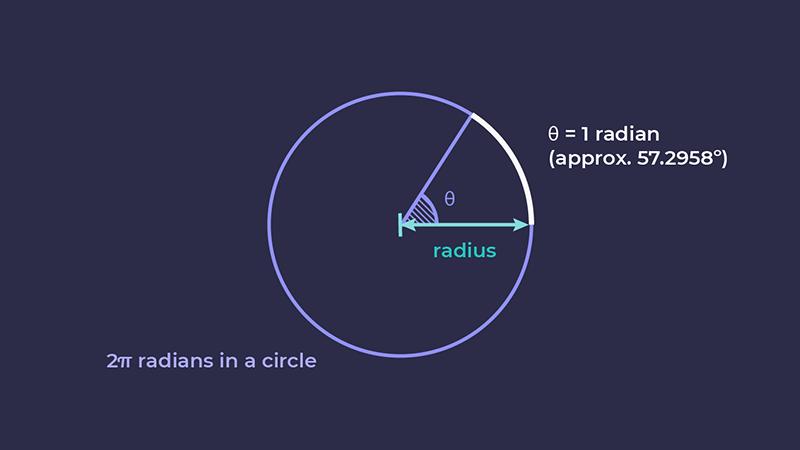 Diagram illustrating 2pi radians in a circle