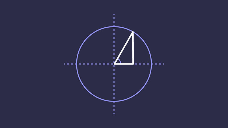 A circle centrally positioned on an axis, with a line drawn along the radius to form a triangle