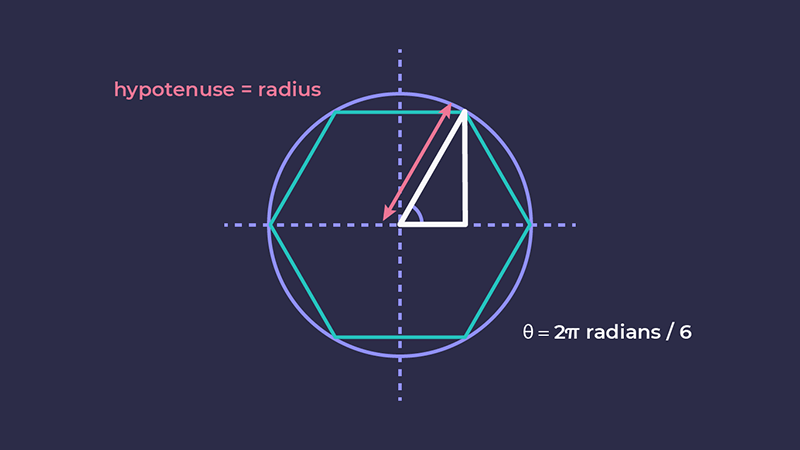 Showing the triangle made by drawing a line from one of the vertices, with the hypotenuse equal to the radius, and the angle as 2pi divided by 6