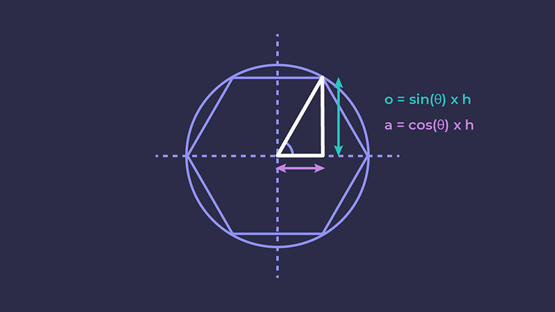 Showing the triangle superimposed on the hexagon, and the equations needed to calculate the opposite and adjacent sides.