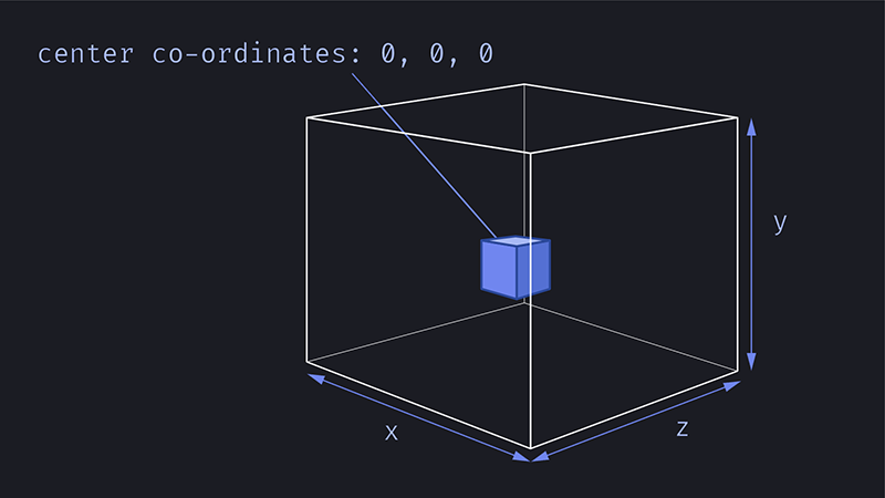 Drawing of a transparent cube, with a smaller cube inside, showing the x, y and z axis and center co-ordinates