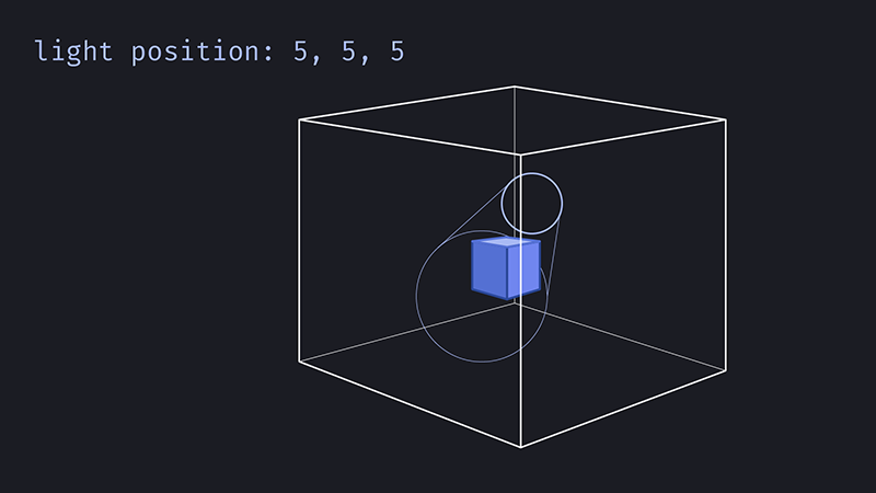 Light position at 5, 5, 5
